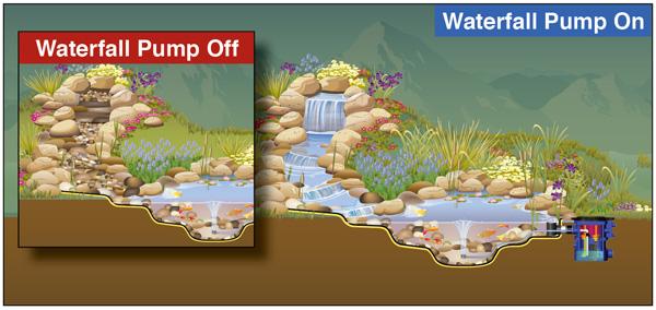 Fountain design for Design of evaporation pond