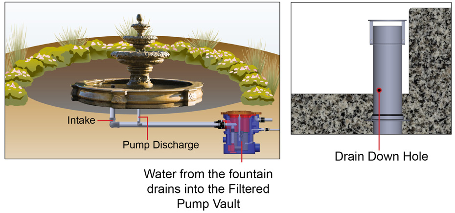 disappearing fountain system